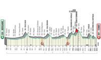 Giro de Lombardía 2019: Recorrido, perfil y análisis de la carrera