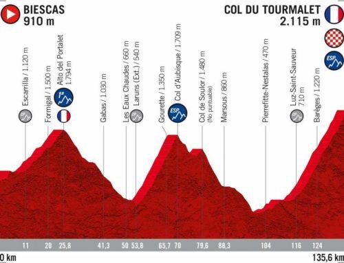 Vuelta Ciclista a España 2020: Recorrido, etapas y perfiles