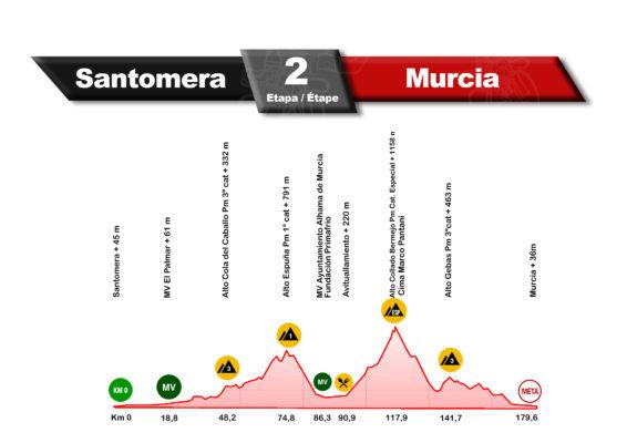 2ª Etapa: Santomera - Murcia 179,6 Km