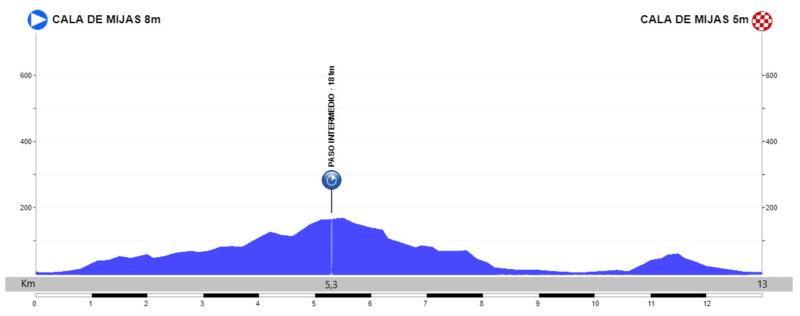 Etapa 5. Mijas-Mijas. 13 Km CRI (domingo 23)