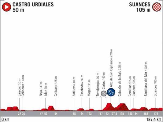 10ª Etapa - 30 de octubre: Castro Urdiales - Suances / 187,4 Km.