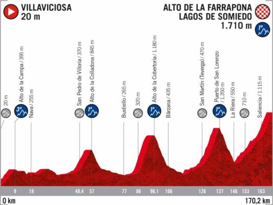 11ª Etapa - 31 de octubre: Villaviciosa - La Farrapona / 170,2 Km.