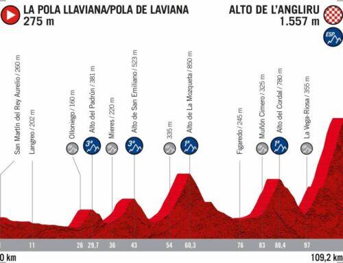 Nuevo recorrido de la Vuelta Ciclista a España 2020: Etapas y perfiles