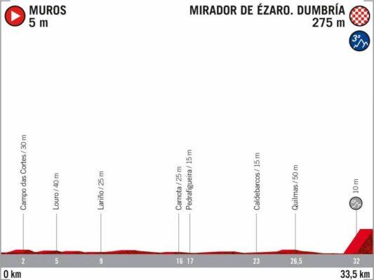 13ª Etapa - 3 de noviembre: Muros - Monte Ézaro / 33,5 Km. (CRI)