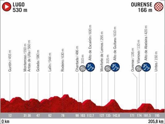 14ª Etapa - 4 de noviembre: Lugo - Ourense / 205,8 Km.