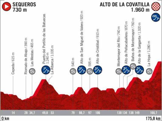 17ª Etapa - 7 de noviembre: Sequeros - La Covatilla / 175,8 Km.