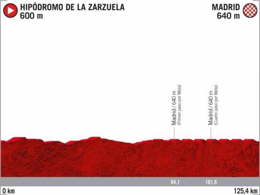 18ª Etapa - 8 de noviembre: Madrid - Madrid / 125,4 Km.