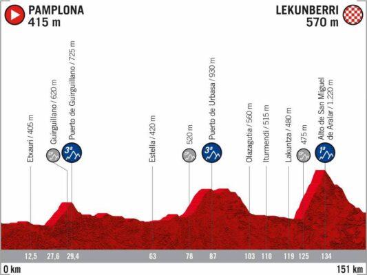 2ª Etapa - 21 de octubre: Pamplona - Lekunberri / 151 Km.