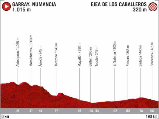 4ª Etapa - 23 de octubre: Numancia - Ejea de los Caballeros / 190 Km.