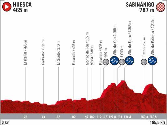 5ª Etapa - 24 de octubre: Huesa - Sabiñánigo / 185,5 Km