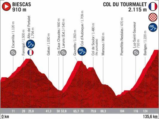 6ª Etapa - 25 de octubre: Biescas - Tourmalet / 135,6 Km.