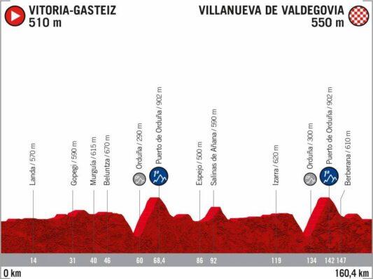 7ª Etapa - 27 de octubre: Vitoria-Villanueva de Valdegovía / 160,4 Km.
