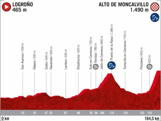 8ª Etapa - 28 de octubre: Logroño - Alto de Moncalvillo / 164,5 Km.