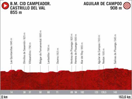 9ª Etapa - 29 de octubre: Castrillo del Val - Aguilar de Campoo / 163,3 Km.
