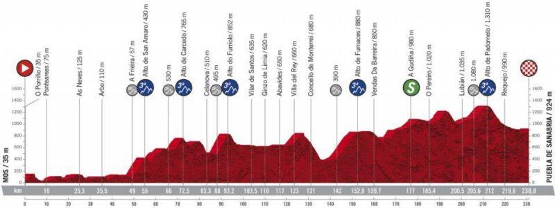 Etapa 15 Vuelta 2020