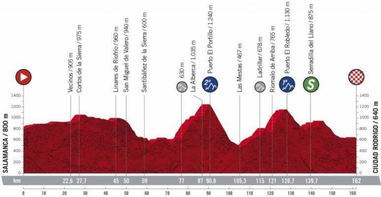 Etapa 16 Vuelta 2020