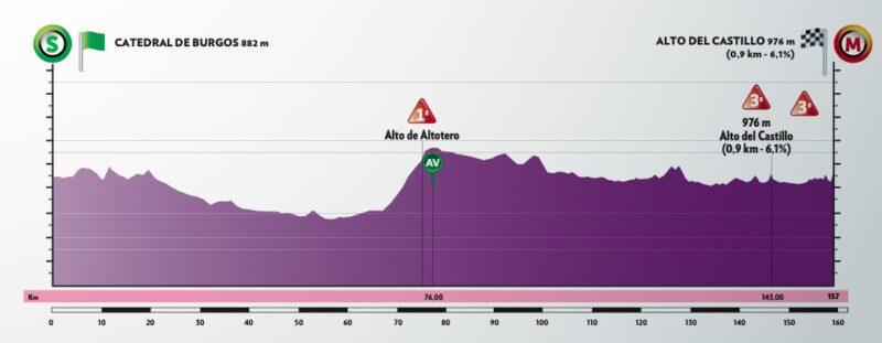 1ª etapa. Martes 28 julio. Burgos – Mirador del Castillo | 157 kms