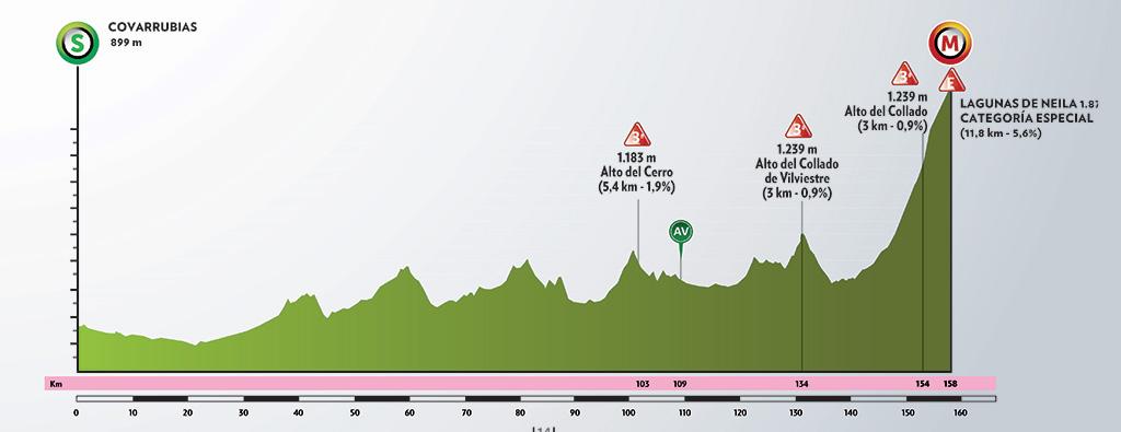 4ª etapa. Viernes 31 julio. Gumiel de Iza-Roa de Duero (De momento la organización no ha facilitado el perfil de esta etapa)