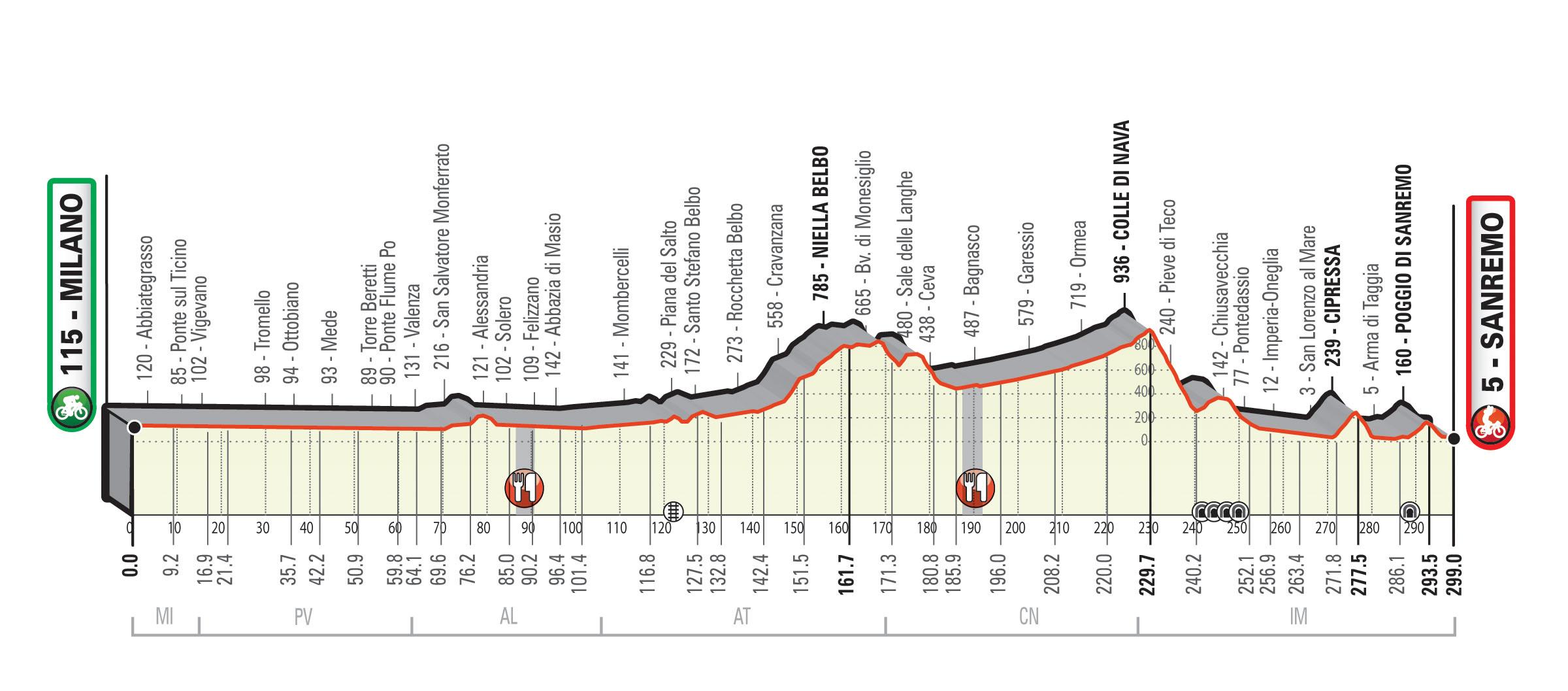 Perfil Milan San Remo 2020