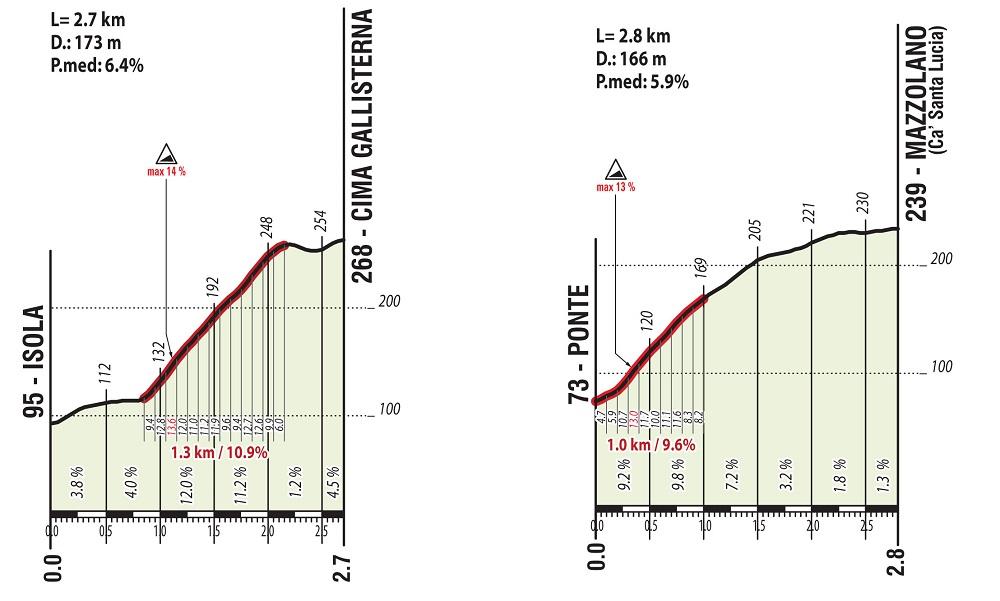 Perfil Gallisterna y Mazzolano Mundial de Ciclismo Imola Italia 2020