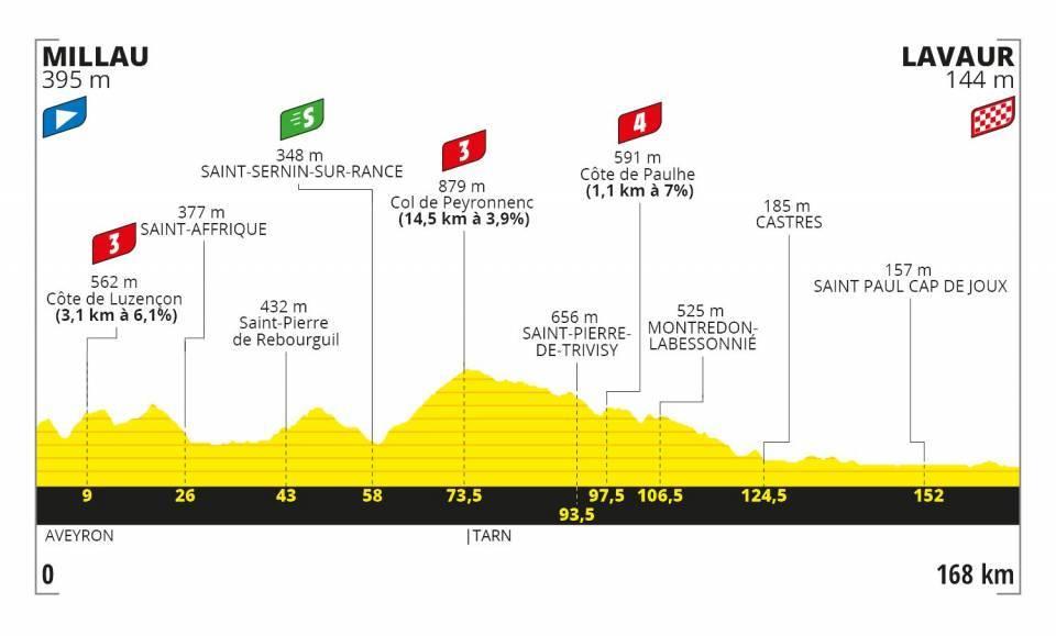Perfil y recorrido de la etapa 7 del Tour de Francia 2020 Millau Lavaur 4 de septiembre