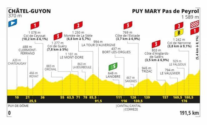 Etapa 13 del Tour de Francia 2020. Châtel-Guyon- Puy Mary Cantal. perfil y análisis
