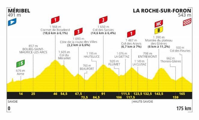 Etapa 18 del Tour de Francia 2020. Méribel-La Roche sur Foron