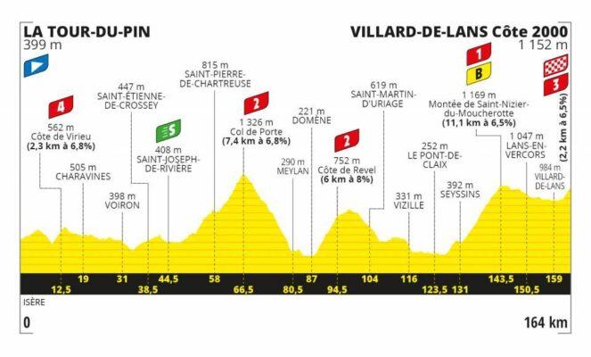 Etapa 16 del Tour de Francia 2020. La Tour du Pin- Villard de Lans 164 Km
