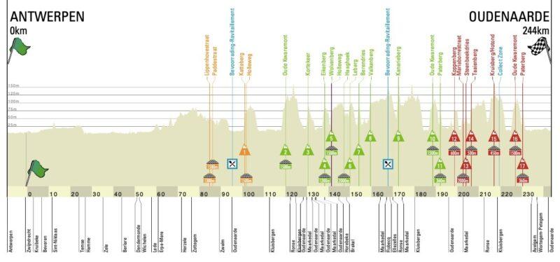 Perfil del Tour de Flandes 2020