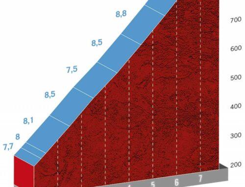 Etapa 7 de La Vuelta a España 2020: Vitoria-Gasteiz-Villanueva de Valdegovia 159,7 km