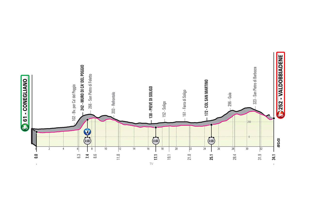 Etapa 14 del Giro de Italia 2020: Conegliano - Valdobbiadene CRI de 34,1 km
