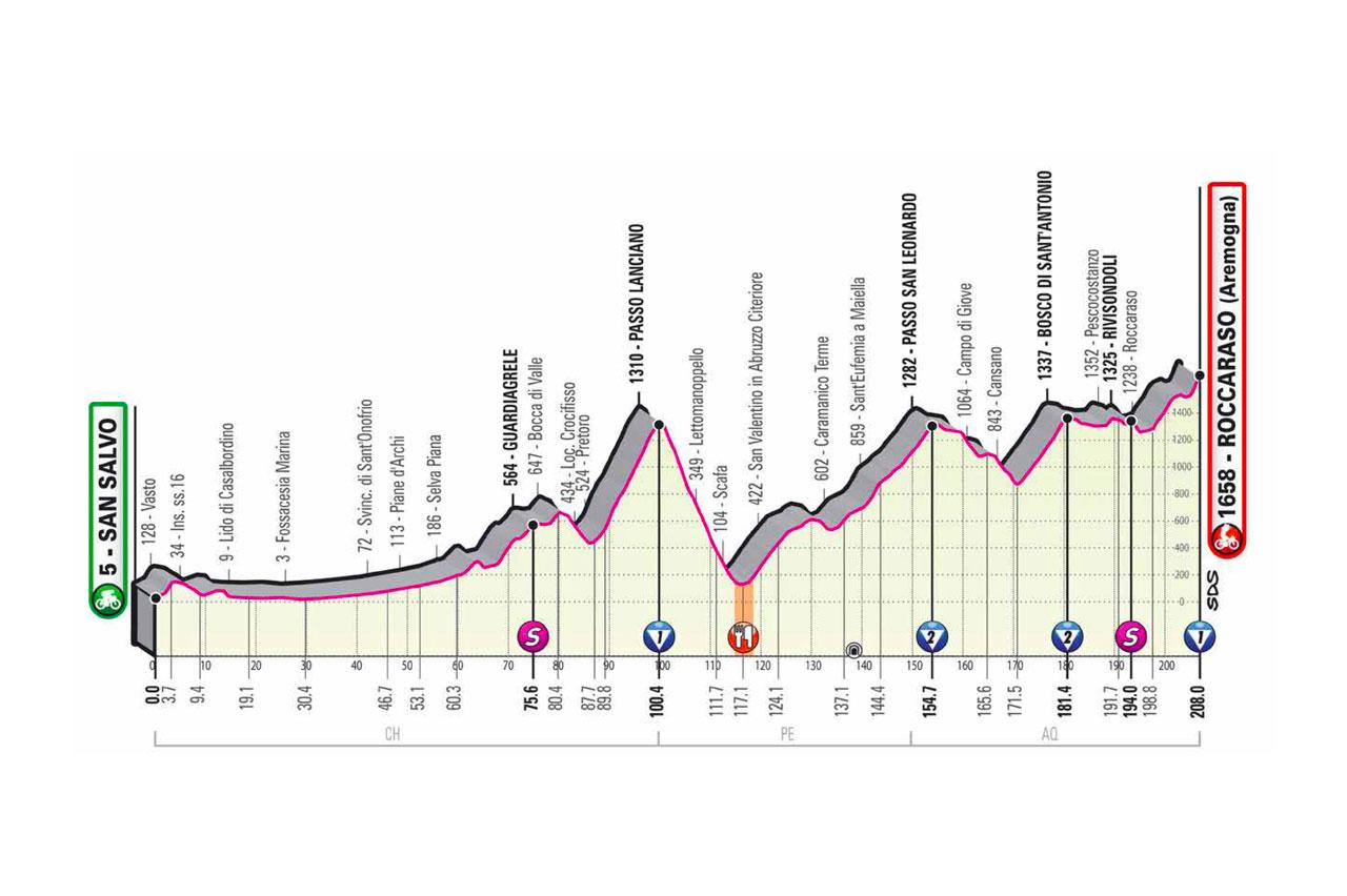 Etapa 9 del Giro de Italia 2020. San Salvo-Roccaraso 208 km
