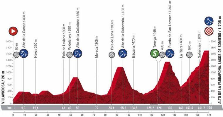 Etapa 11 de la Vuelta a España: Villaviciosa-Alto de La Farrapona, Lagos de Somiedo.