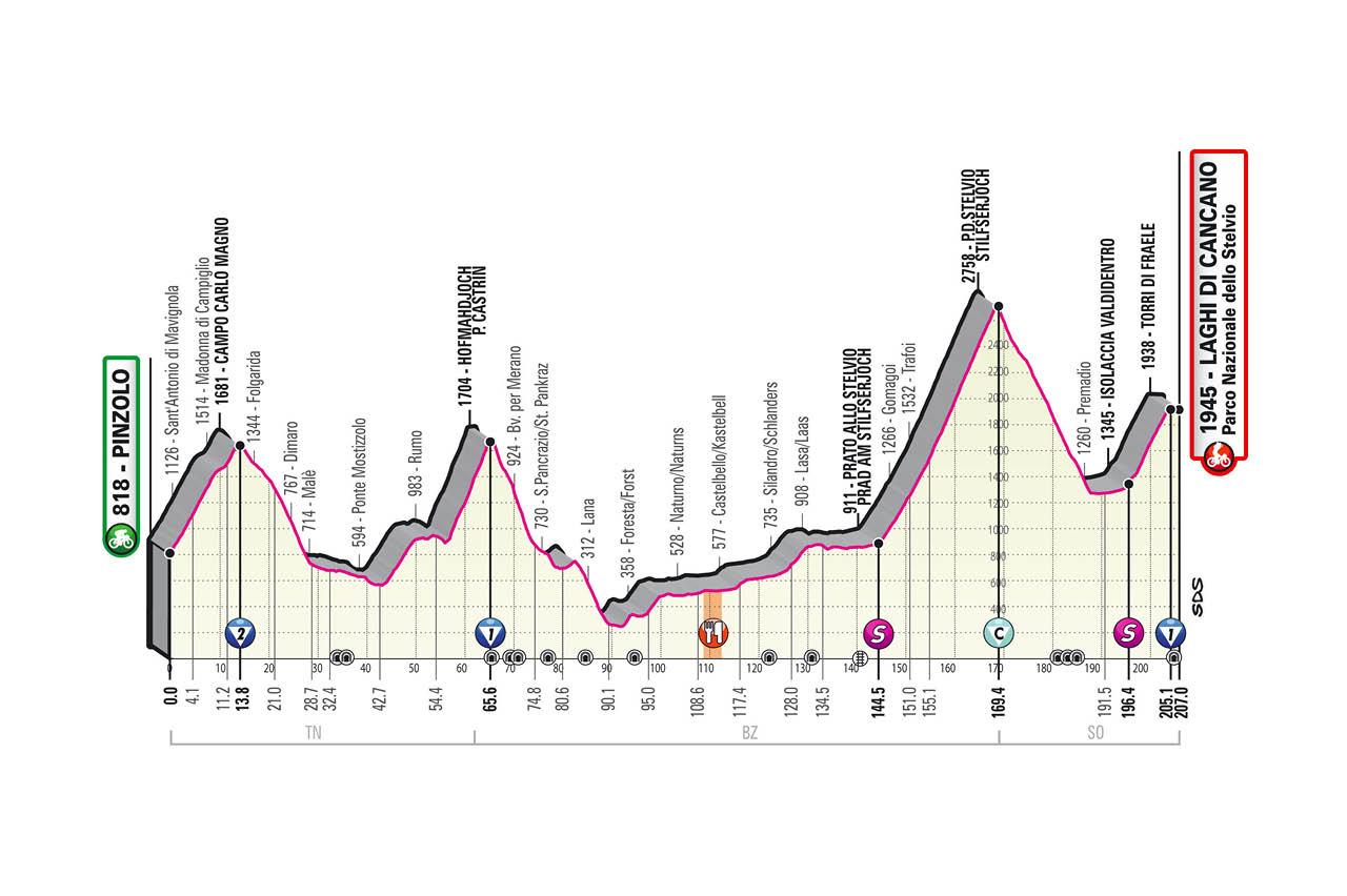 Etapa 18 del Giro de Italia 2020: Pinzolo-Laghi di Cancano.