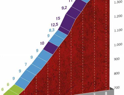 Etapa 8 de La Vuelta a España 2020: Logroño-Alto de Moncalvillo, con final inédito