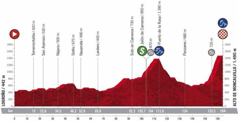 Etapa 8 de La Vuelta a España 2020: Logroño-Alto de Moncalvillo con final en alto inédito