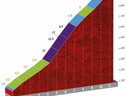 Etapa 17 de La Vuelta 2020: Sequeros-Alto de La Covatilla. La Vuelta se juega en la Covatilla