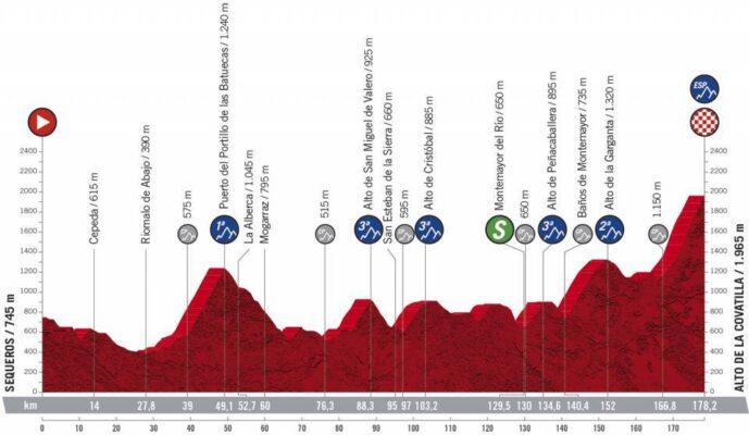Etapa 17 de La Vuelta 2020: Sequeros-Alto de La Covatilla