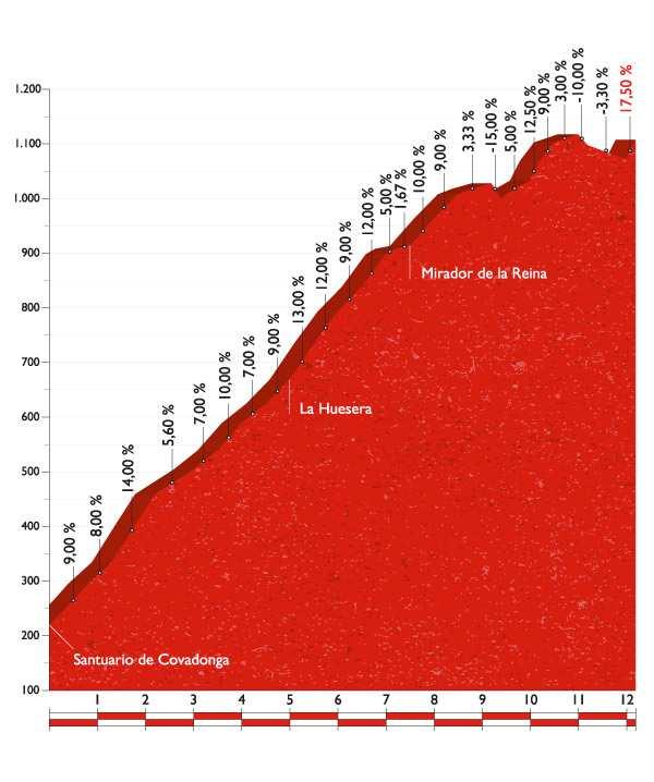 Perfil de la subida a Lagos de Covadonga