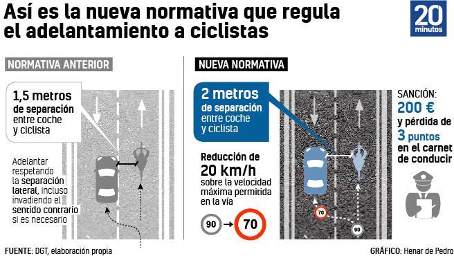 2 metros adelantamiento ciclistas