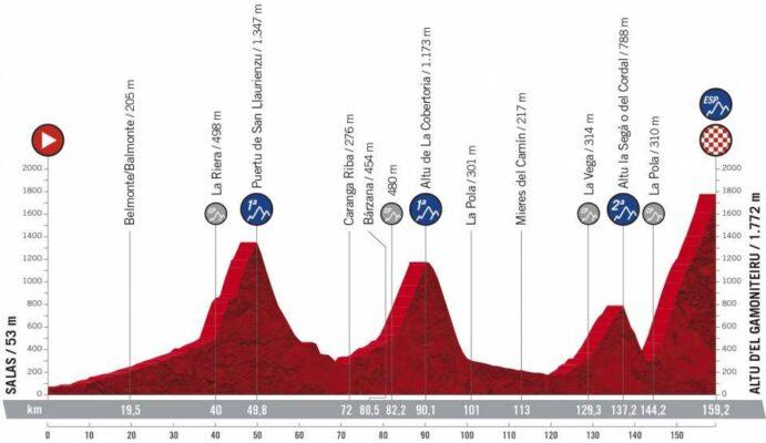 Etapa 18 de La Vuelta 2021: Salas y el Alto del Gamoniteiro, con 159,2 km.