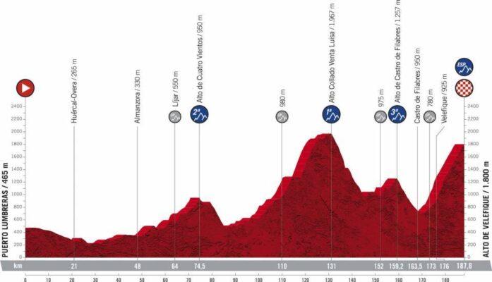 Etapa 9 de la Vuelta 2021. Perfil