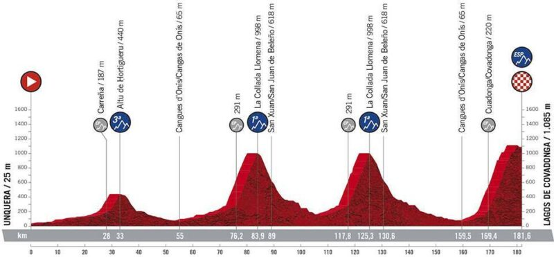 Etapa 18 Vuelta 2021 Unquera- Lagos de Covadonga