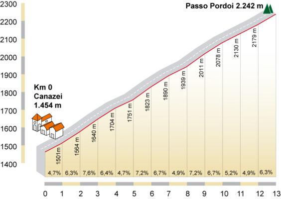 Perfil del Passo Pordoi. De ciclismoafondo.