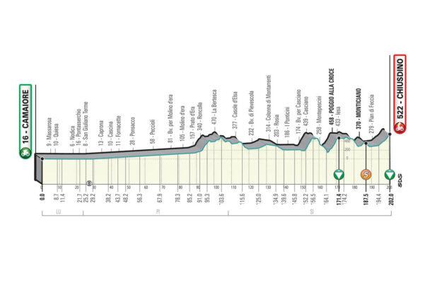 1ª Etapa. Miércoles 10 marzo. Lido di Camaiore – Lido di Camaiore con 156 kms