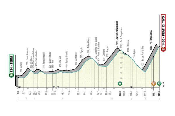 4ª Etapa. Sábado 13 marzo. Terni – Prati di Tivo con 148 kms