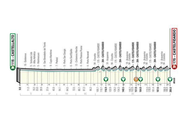 5ª Etapa. Domingo 14 marzo. Castellalto – Catelfidardo con 205 kms