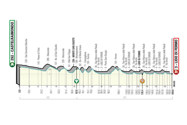 6ª Etapa. Lunes 15 marzo. Castelraimondo – Lido di Fermo | 169 kms