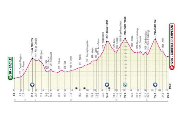 Perfil de la Etapa 16 del Giro 2021
