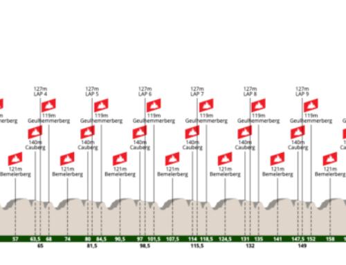 Amstel Gold Race 2021: Perfil, recorrido y dónde verla por TV